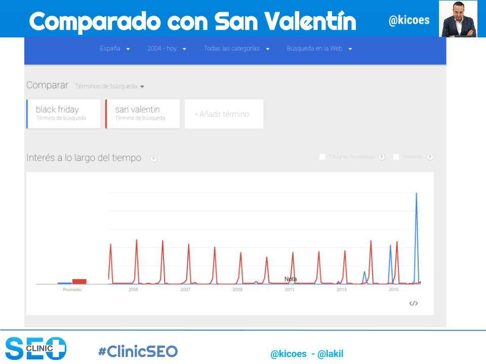 Google Trends comparando Black Friday con San Valentin