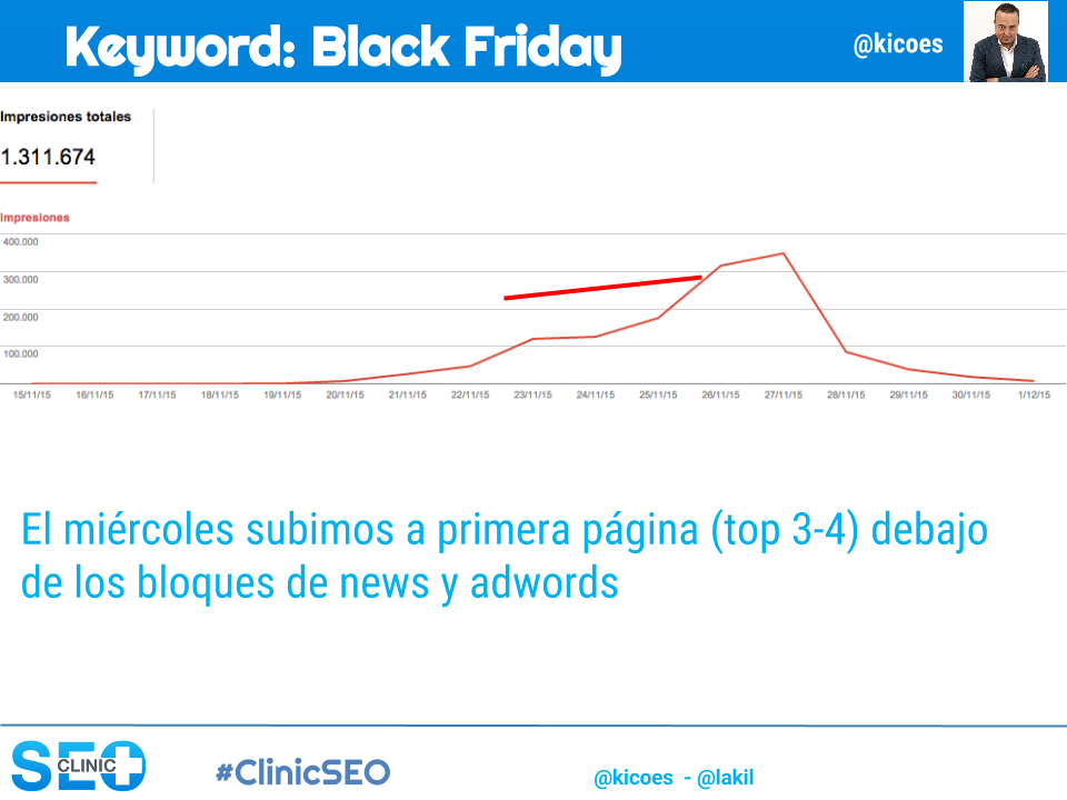 Evolución en GSC de la keyword Black Friday